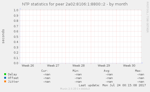 NTP statistics for peer 2a02:8106:1:8800::2